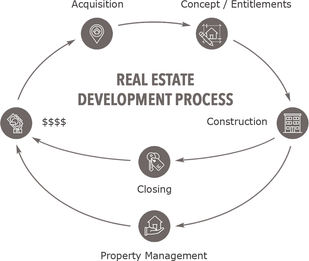 Real estate development process